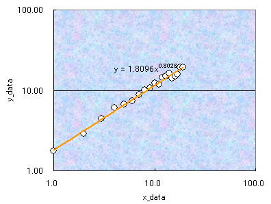 エクセル 片 対数 グラフ